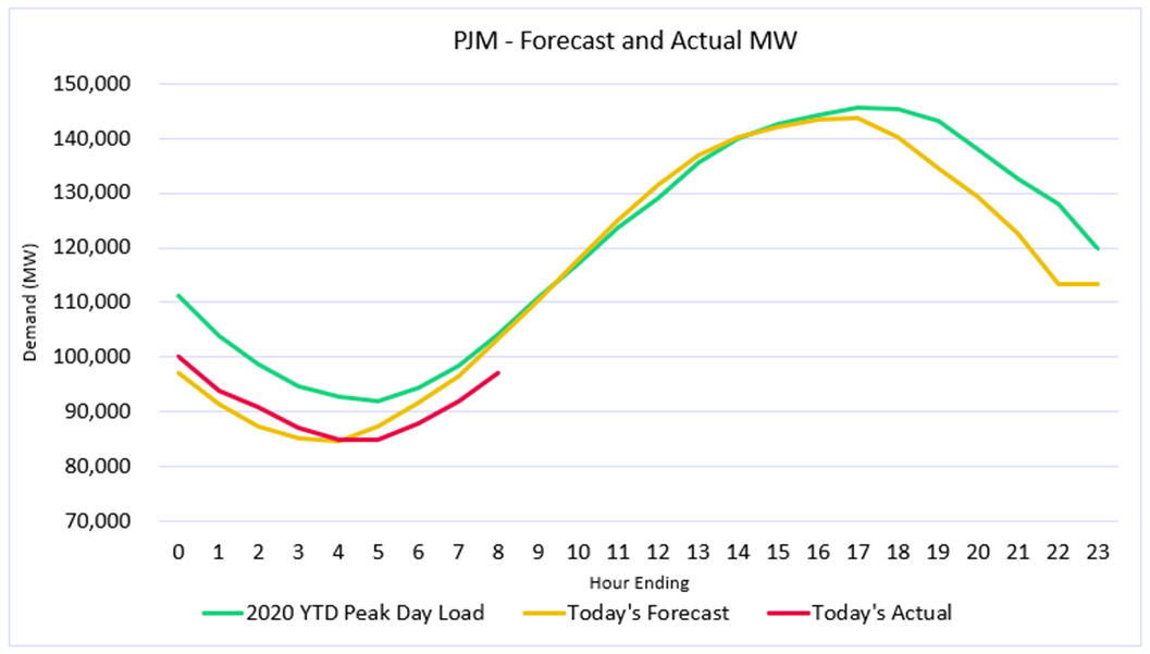 PJM - Forecast and Actual MW
