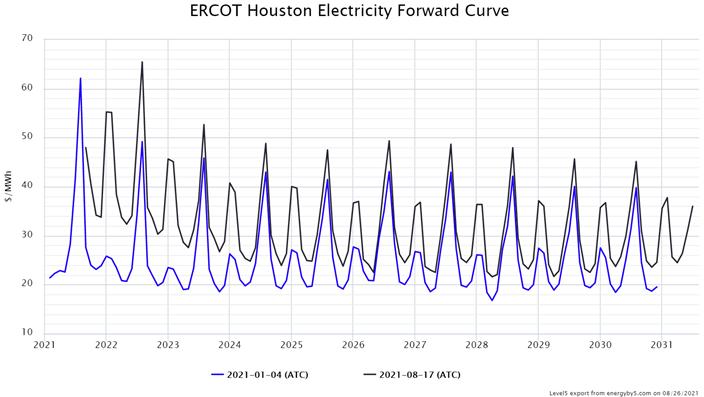 ERCOT 3 August 2021.jpg