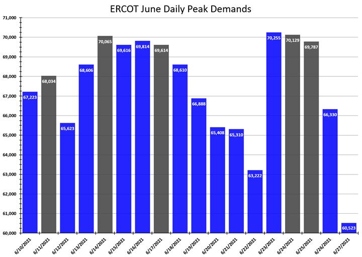 ERCOT June Daily Peak Demands