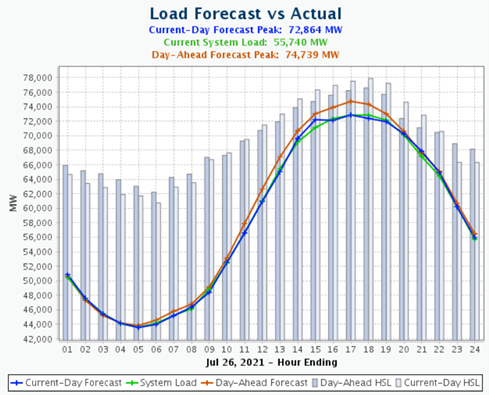 Load Forecast vs Actual for July 26, 2021