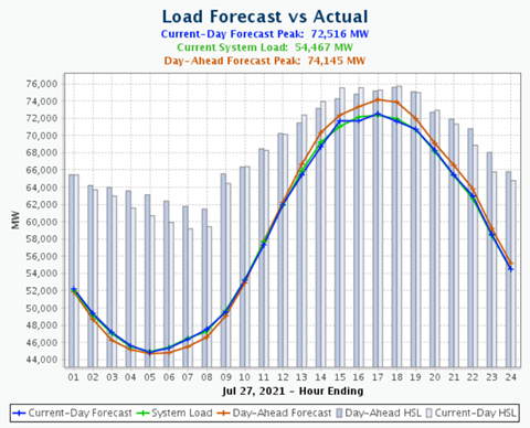 Load Forecast vs Actual for July 27, 2021