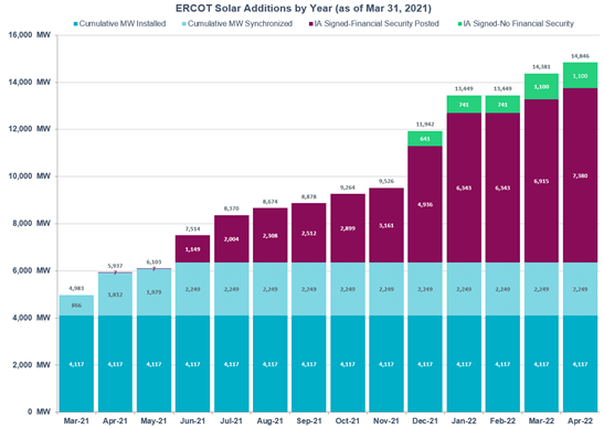 ERCOT Solar Addition by Year (as of Mar 31, 2021)