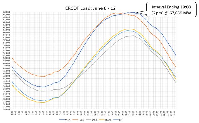 ERCOT Load: June 8-12