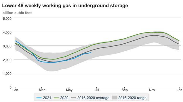 Lower 48 Weekly Working Gas in Underground Storage