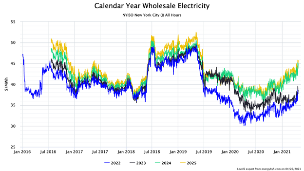 Calendar Year Wholesale Electricity NYISO