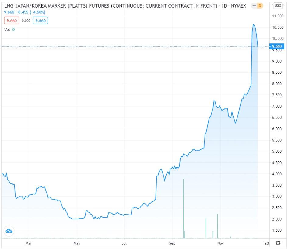 LNG Japan/Korea Marker Futures