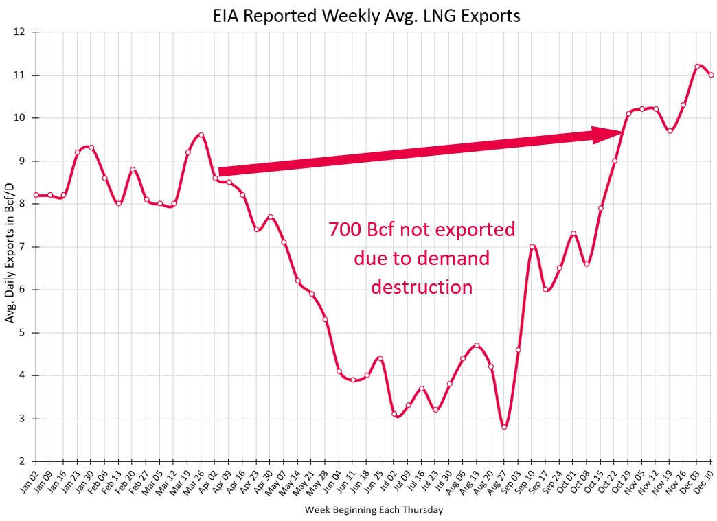 EIA Reported Weekly Avg. LNG Exports