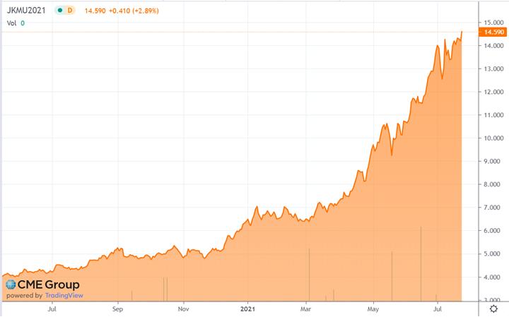 Japan/Korea Marker Price for LNG