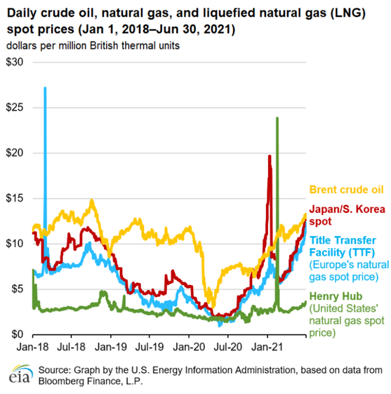 Daily Crude Oil, Natural Gas and LNG Spot Prices