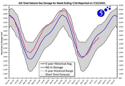 EIA Total Natural Gas for Week Ending 7/16