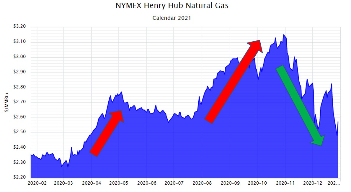 NYMEX Henry Hub Natural Gas Calendar 2021