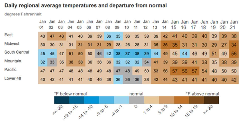Daily Regional Average Temperatures and Departure From Normal