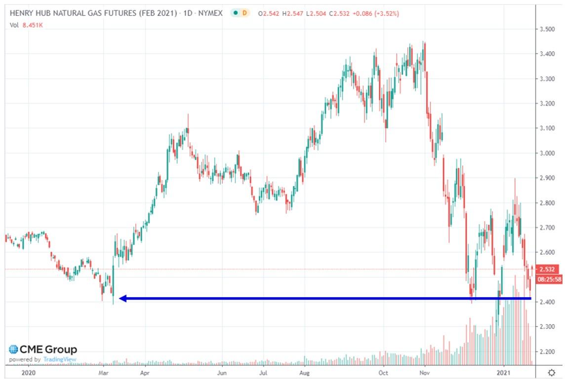 Henry Hub Natural Gas Futures (Feb 2021)
