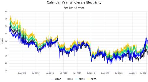 Calendar Year Wholesale Electricity PJM East All Hours