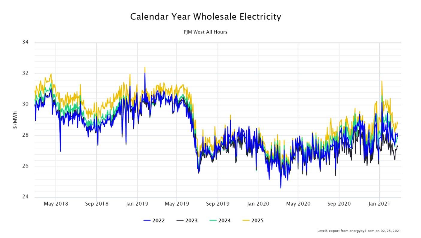 Calendar Year Wholesale Electricity PJM West All Hours