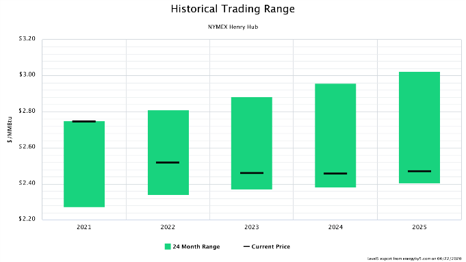 Historical Trading Range NYMEX Henry Hub