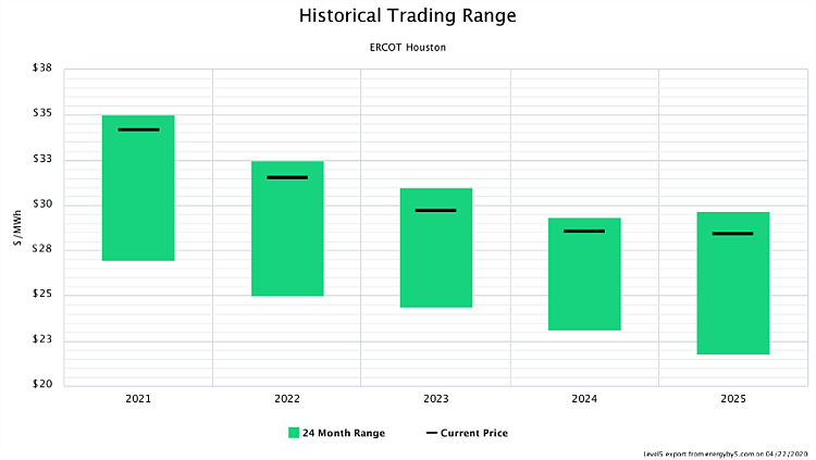 Historical Trading Range ERCOT Houston