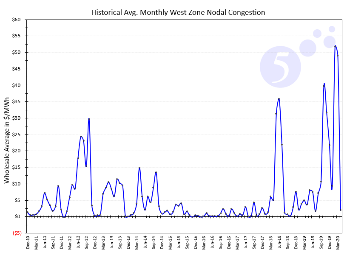 Historical Average Monthly West Zone Nodal Congestion