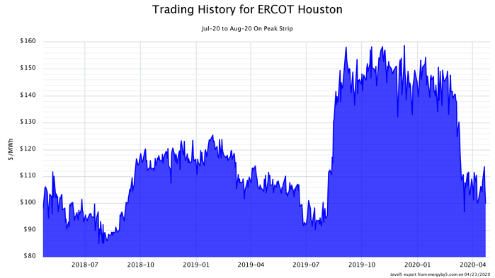 Trading History for ERCOT Houston