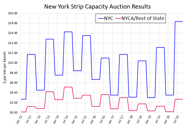 New York Strip Capacity Auction Results