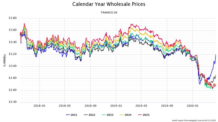Calendar Year Wholesale Prices TRANSCO Z6