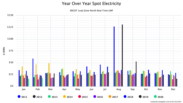 Year Over Year Spot electricity