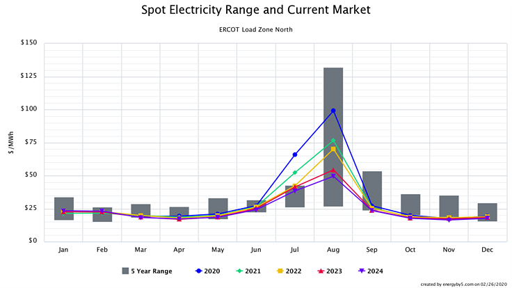 Spot Electricity Range and Current Market