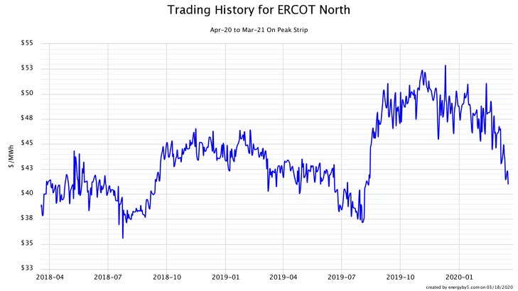 Trading History for ERCOT North