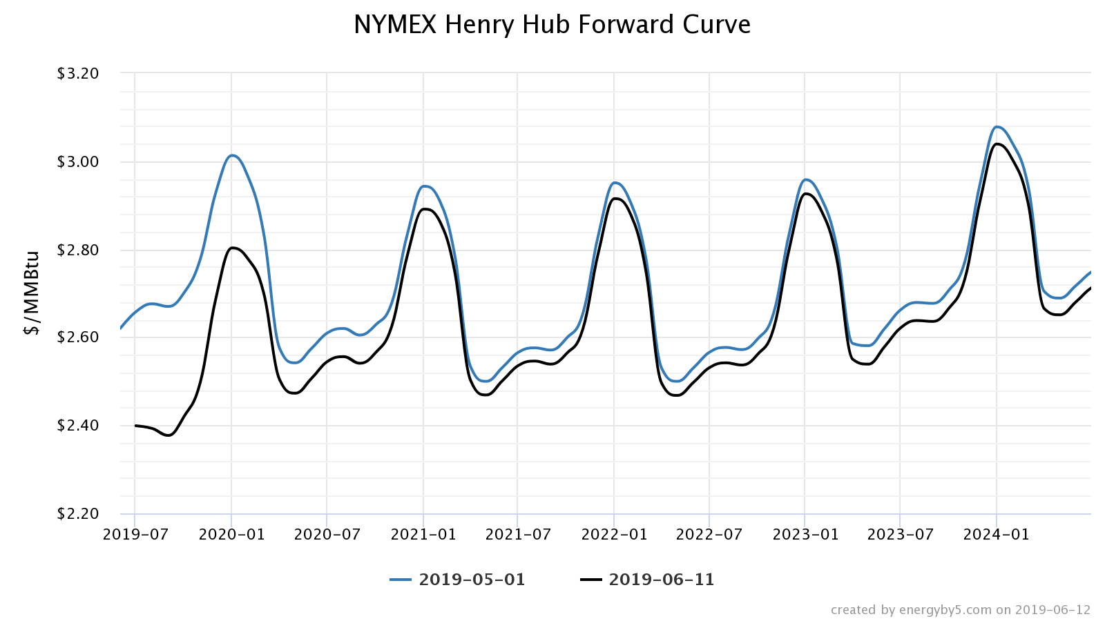 NYMEX henry hub forward curve natural gas commentary June 2019 graph 2