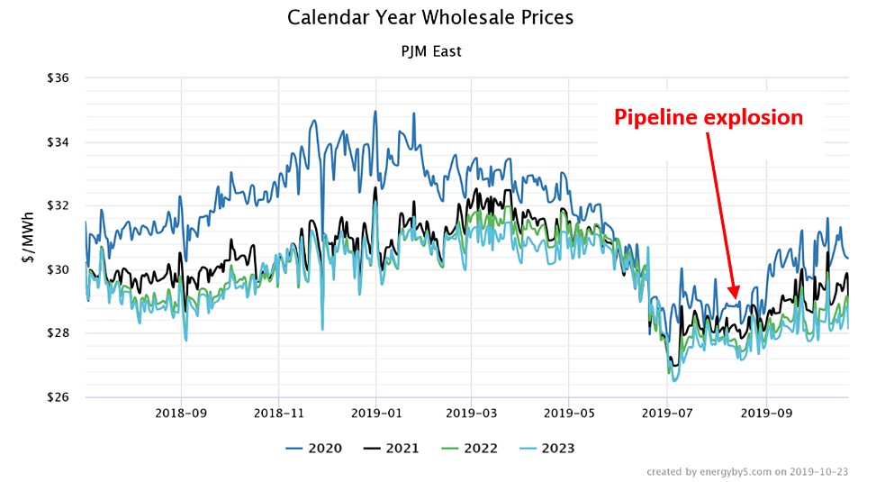 Calendar Year Wholesale Prices