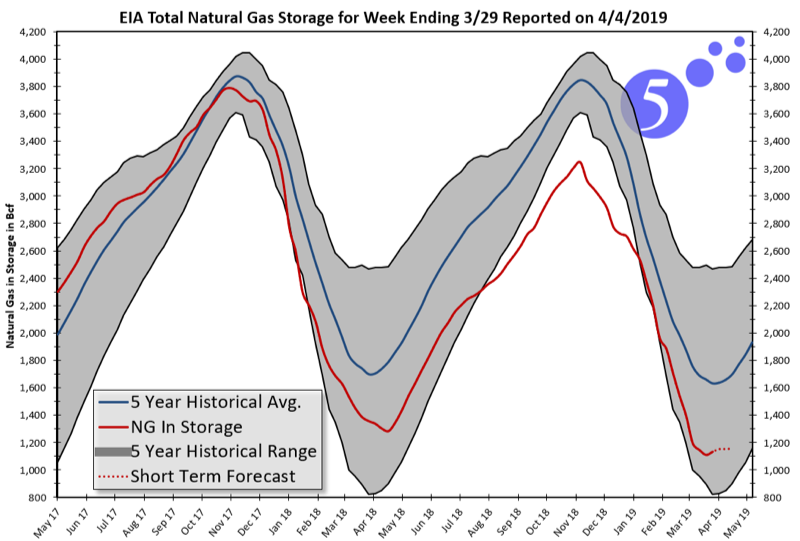EIA Total Natural Gas Storage for Week Ending 3/29/2019 Reported on 4/4/2019