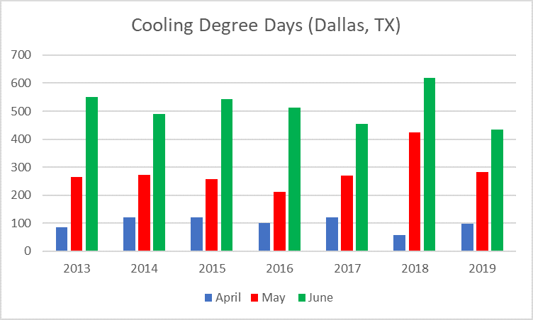 cooling degree days Dallas, TX
