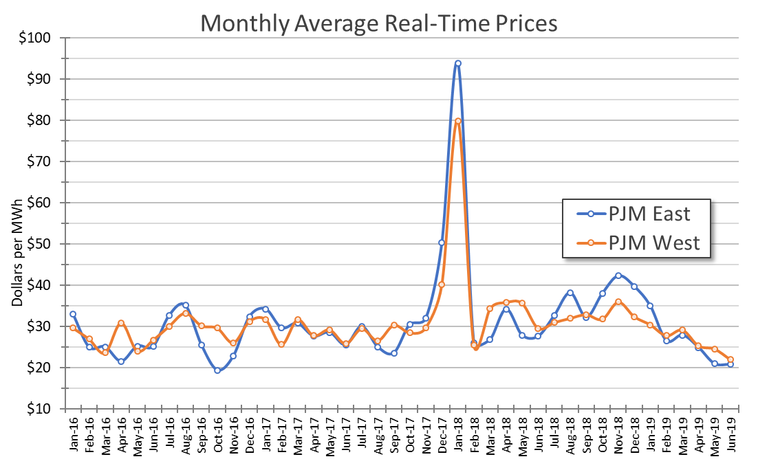 midwest and mid-atlantic June 2019 Monthly Average Real-TIme Prices graph