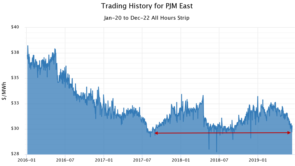 midwest and mid-atlantic June 2019 Trading History for PJM East graph with arrow