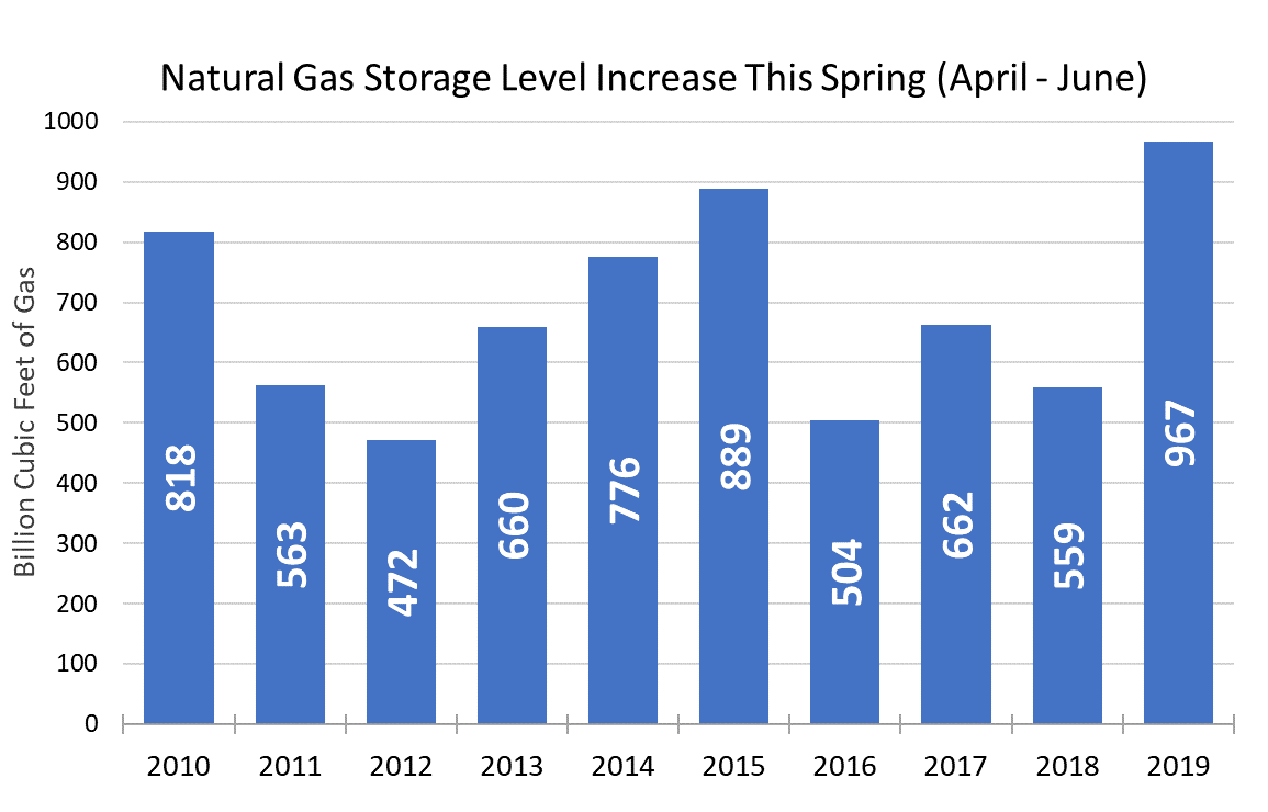natural gas storage level increase this spring natural gas commentary for June 2019 graph 1