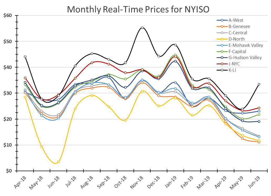 new york commentary june 2019 monthly real-time prices for NYISO graph