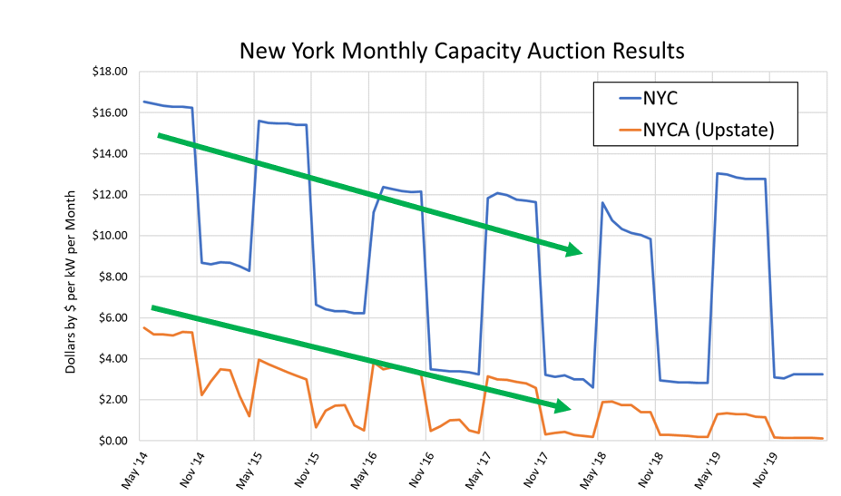 New York Monthly Capacity Auction Results