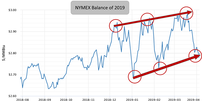 NYMEX Gas Prices from May 2019 to December 2019
