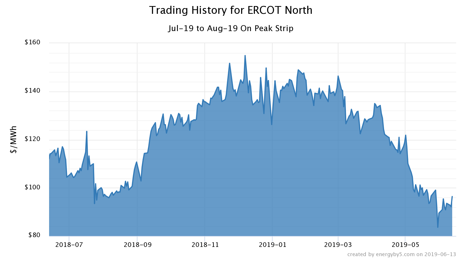 texas commentary for June 2019 - trading history for ERCOT North