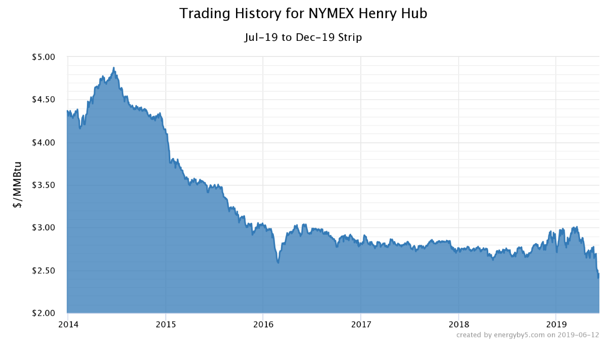 trading history for NYMEX henry hub natural gas commentary june 2019 graph 3