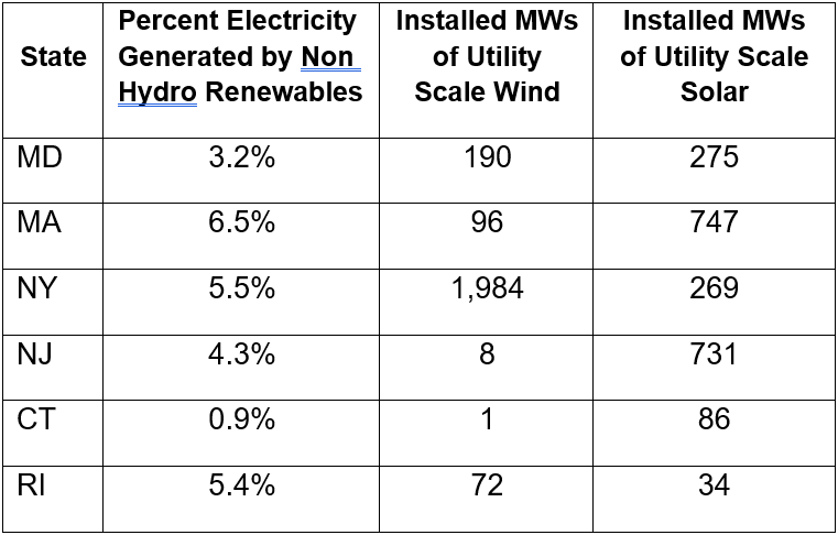 electricity generated in the Northeast