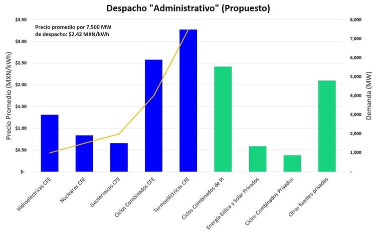 Despacho Administrativo (Propuesto) 4