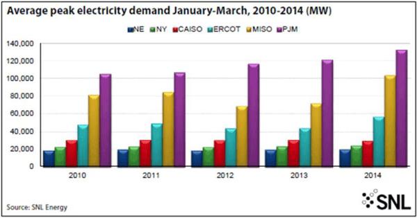 Average peak electricity demand January-March, 2010-2014 (MW)