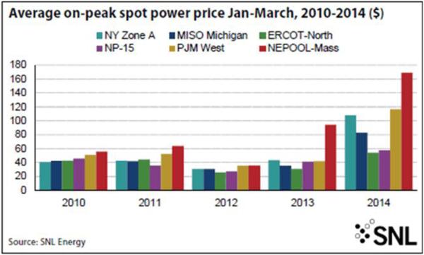 Average on-peak spot power price Jan-March 2010-2014