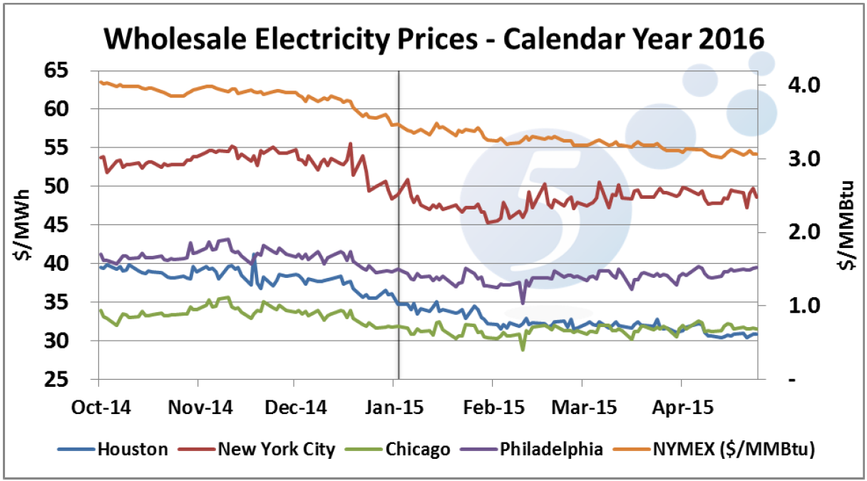 Wholesale Electricity Prices - Calendar Year 2016