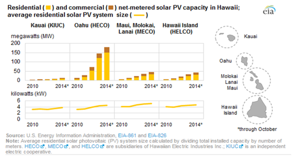 Residential and Commercial net-metered solar PV capacity in Hawaii