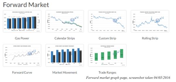 Forward Market Chart