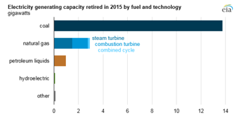 Electricity generating capacity retired in 2015 by fuel and technology