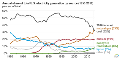 Annual share of total US electricity generation by source (1950-2016)