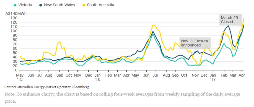 Australian Energy Regulation